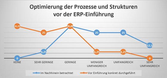 MQ Umfrage einführung ERP