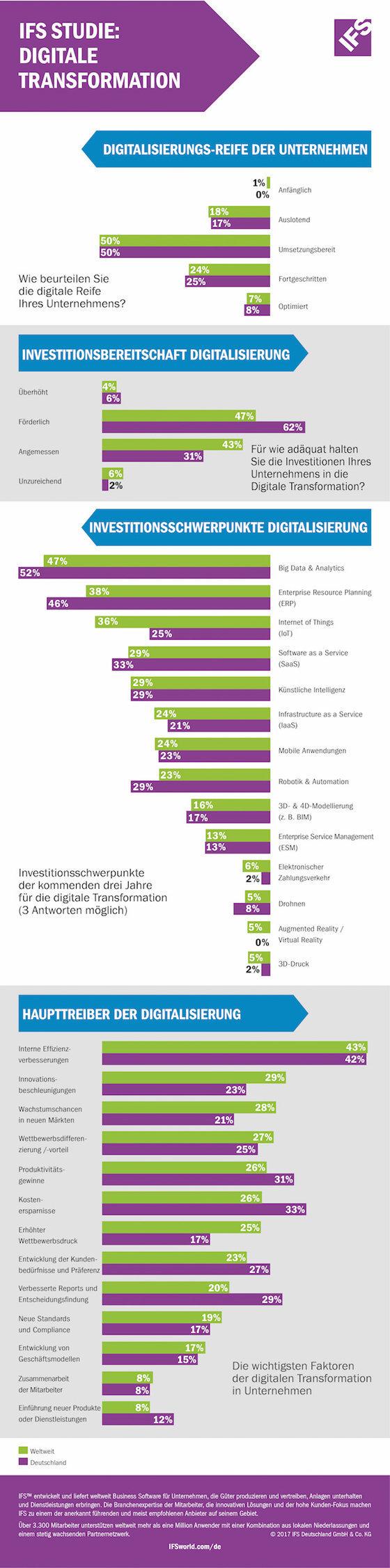 IFS Digital Survey