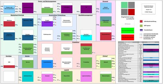 Landkarte Digitalisierung