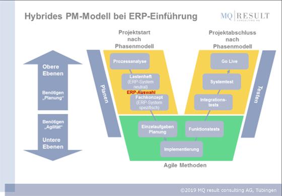 Hybrides PM-Modell bei ERP Einführung